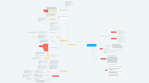 Mind Map: Introduction to EBN