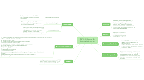 Mind Map: Estructura de las NIF
