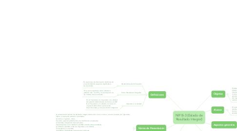 Mind Map: NIF B-3 (Estado de Resultado Integral)