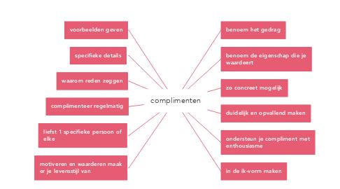 Mind Map: complimenten