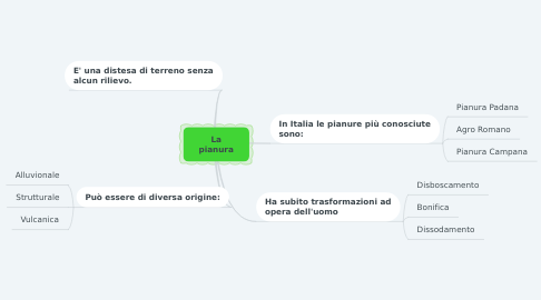Mind Map: La pianura