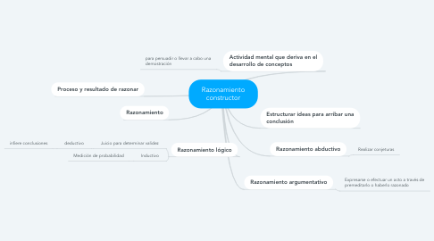 Mind Map: Razonamiento constructor
