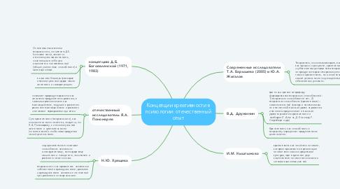 Mind Map: Концепции креативности в психологии: отечественный опыт