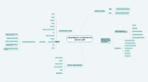 Mind Map: UNIVERSIDAD AUTONOMA DE NUEVO LEÓN