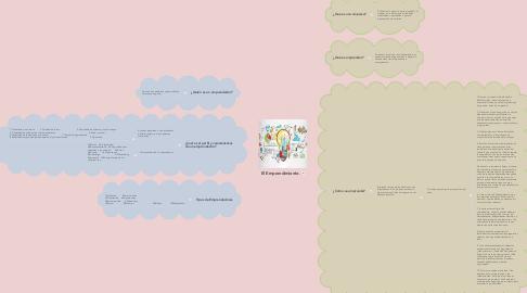 Mind Map: El Emprendimiento.