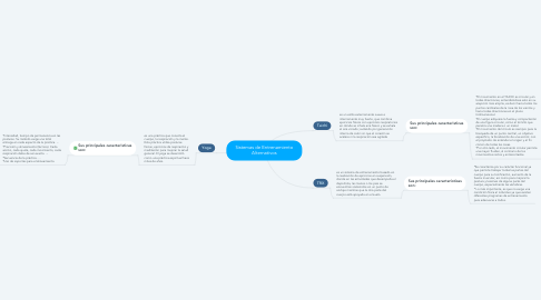 Mind Map: Sistemas de Entrenamiento Alternativos