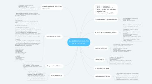 Mind Map: EL GUION EN EL CINE DOCUMENTAL