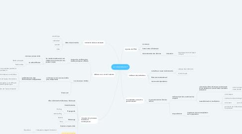 Mind Map: Le complotisme ?