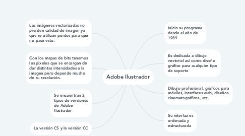 Mind Map: Adobe Ilustrador