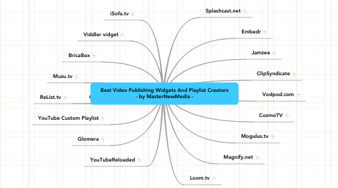 Mind Map: Best Video Publishing Widgets And Playlist Creators - by MasterNewMedia -