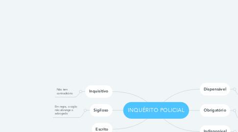 Mind Map: INQUÉRITO POLICIAL