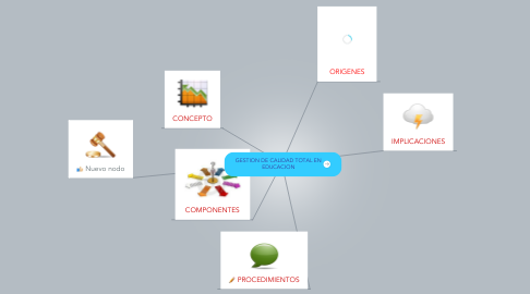 Mind Map: GESTION DE CALIDAD TOTAL EN EDUCACION