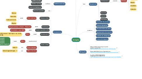 Mind Map: Modelo Entidad - Relación