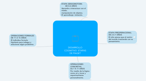 Mind Map: DESARROLLO COGNITIVO  ETAPAS DE PIAGET