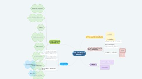 Mind Map: ÉTICA Y PARADIGMA EDUCATIVO