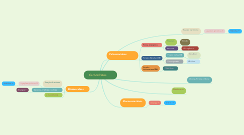 Mind Map: Carboidratos 🥐🍞🍔