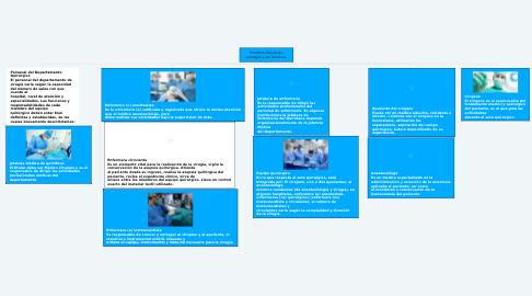Mind Map: Miembros del equipo quirúrgico y sus funciones.