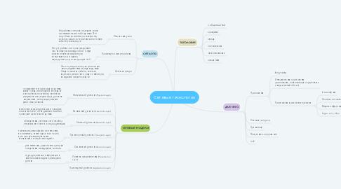 Mind Map: Сетевые технологии