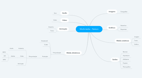 Mind Map: Multimédia - Nelson
