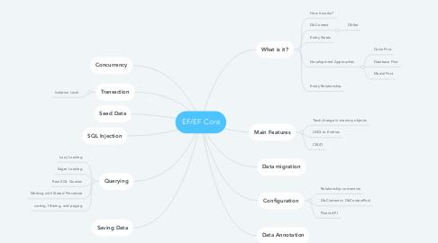 Mind Map: EF/EF Core