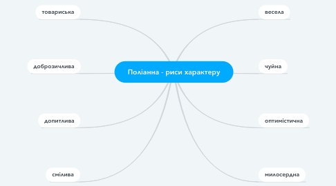 Mind Map: Поліанна - риси характеру