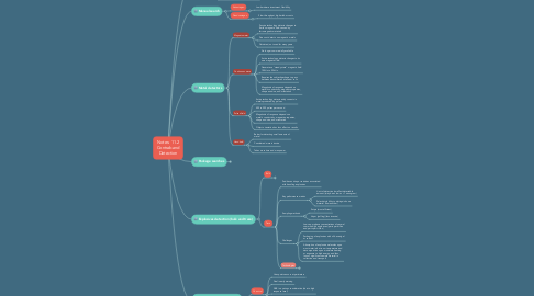 Mind Map: Notes: 11.2 Contraband Detection