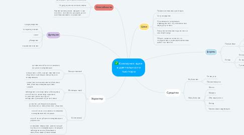Mind Map: социальные сервесы
