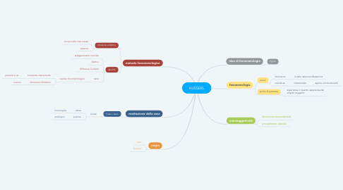 Mind Map: HUSSERL
