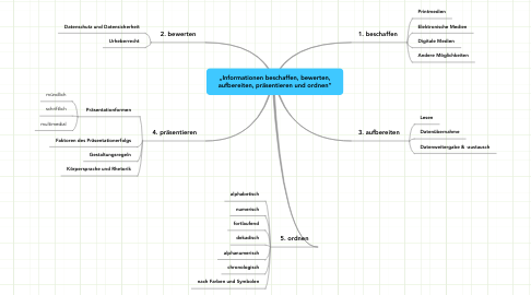 """Mind Map: """"Informationen beschaffen, bewerten,aufbereiten, präsentieren und ordnen"""""""