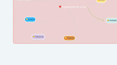 Mind Map: Ingredientes de la paz