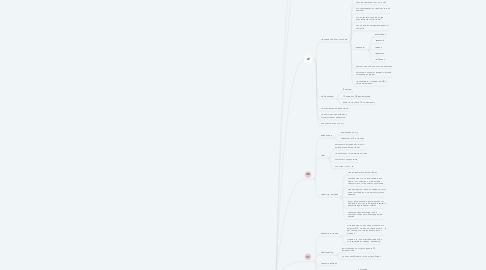 Mind Map: Марафон февраль