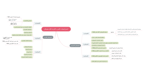 Mind Map: استراتيجيات الحرب الباردة لكل معسكر