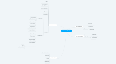 Mind Map: Disorders of Thought