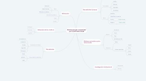 Mind Map: Motivacion del consumidor por Schiffman Kanuk