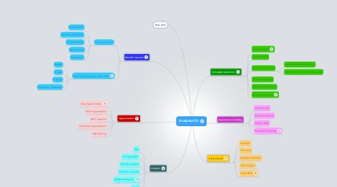 Mind Map: Analytics101