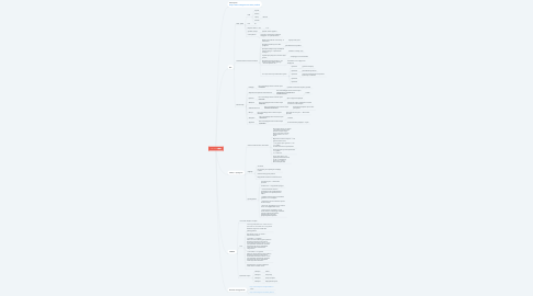 Mind Map: 111 Свечи