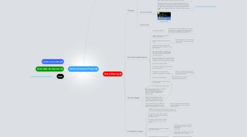 Mind Map: Carbon Assessment Project
