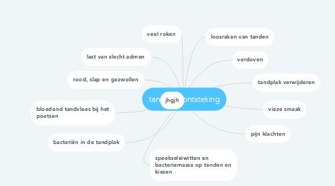 Mind Map: tandvleesontsteking