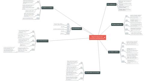 Mind Map: Segunda Geração de Fármacos Antidepressivos