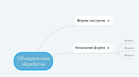 Mind Map: Объединенная обработка