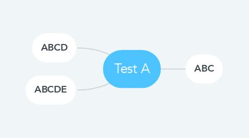 Mind Map: Test A