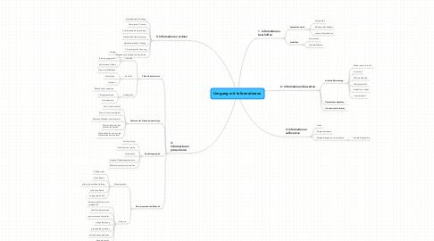 Mind Map: Umgang mit Informationen