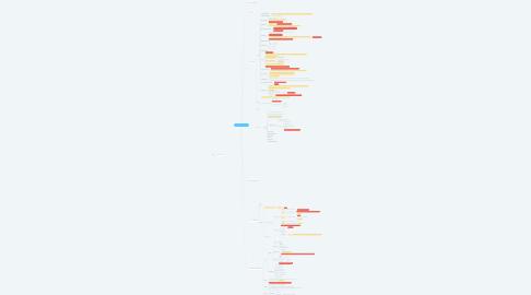 Mind Map: Estudos MEU - HCIA - R&S