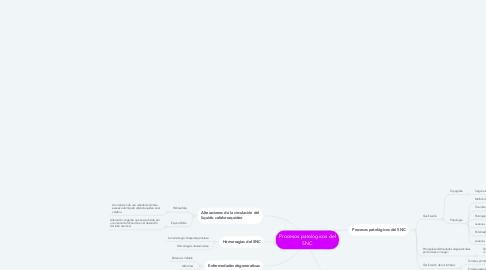 Mind Map: Procesos patológicos del SNC