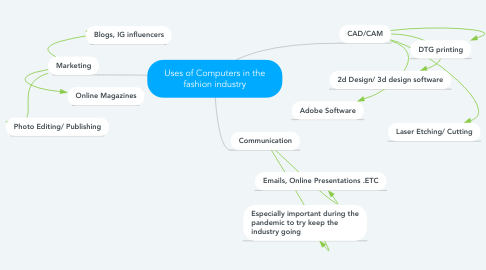 Mind Map: Uses of Computers in the fashion industry