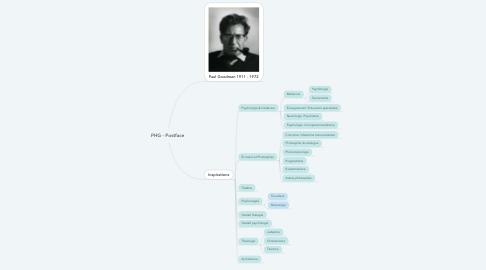 Mind Map: Paul Goodman 1911 - 1972