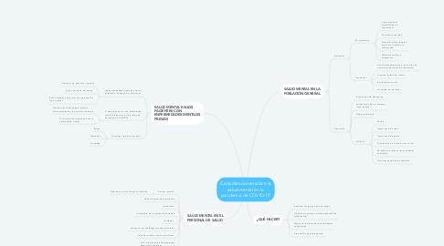 Mind Map: Consideraciones sobre la salud mental en la pandemia de COVID-19