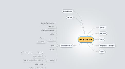 Mind Map: Bewerbung
