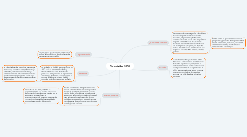 Mind Map: Normatividad SENA