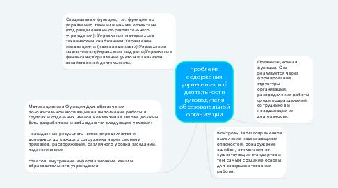 Mind Map: проблема содержания управленческой деятельности руководителя образовательной организации